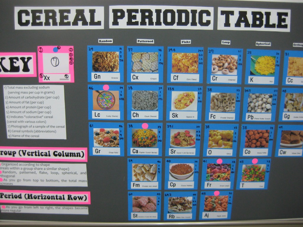 Periodic table of cereals nodes update 9182012 unfortunately the videos no longer work because the students closed their accounts feel free to use this google doc for the activity gamestrikefo Choice Image