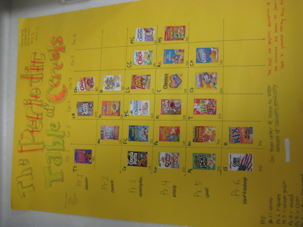 Periodic table of cereals nodes update 9182012 unfortunately the videos no longer work because the students closed their accounts feel free to use this google doc for the activity gamestrikefo Gallery