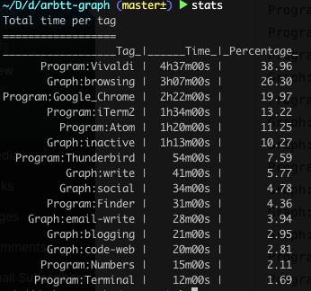 arbtt-stats raw output